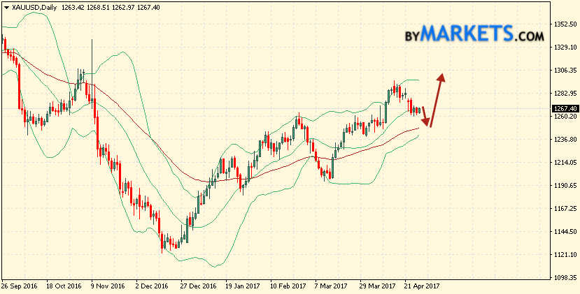 Bollinger Bands Forecast GOLD for May 1 — 5, 2017