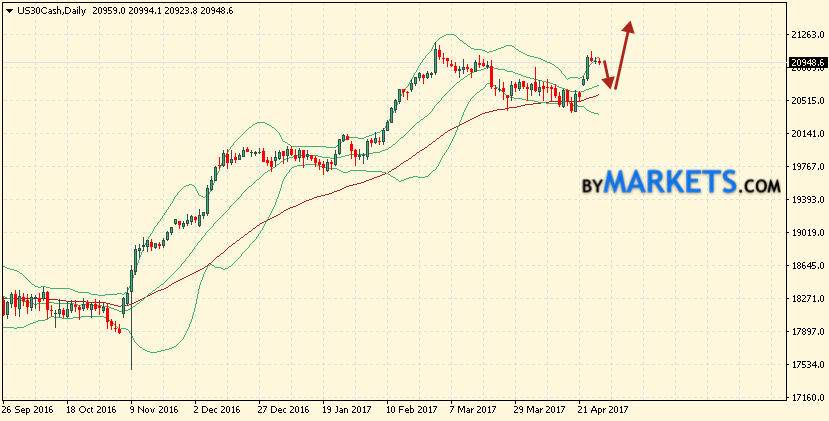Bollinger Bands forecast Dow Jones for May 1 — 5, 2017