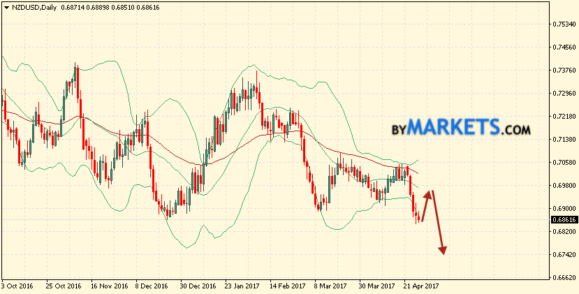 Bollinger Bands forecast NZD/USD for May 1 — 5, 2017