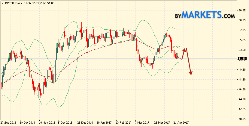 Bollinger Bands forecast crude oil prices for May 1 — 5, 2017