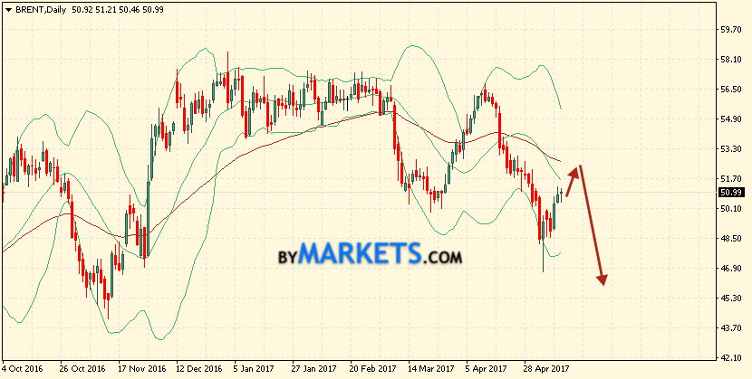 Brent oil forecast for the week May 15 — 19, 2017