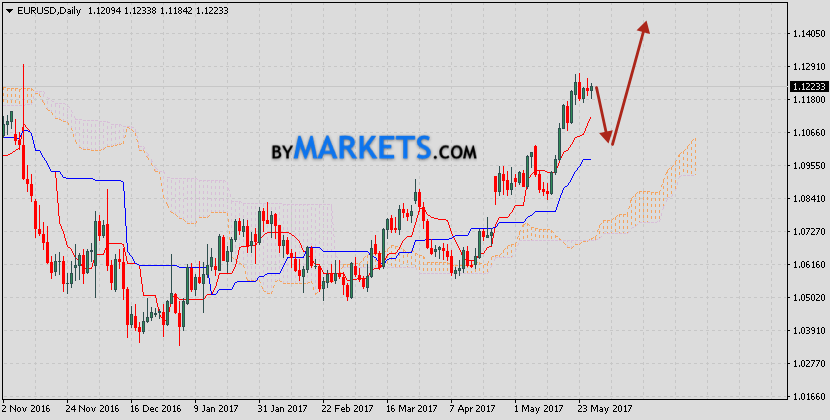 EUR/USD prediction on May 29, 2017 — June 2, 2017