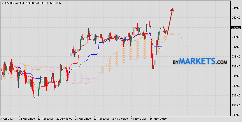 Technical analysis & forecast S&P 500 on May 25, 2017