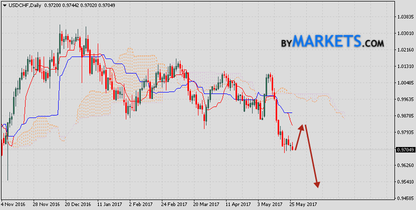 USD/CHF prediction on May 29, 2017 — June 2, 2017