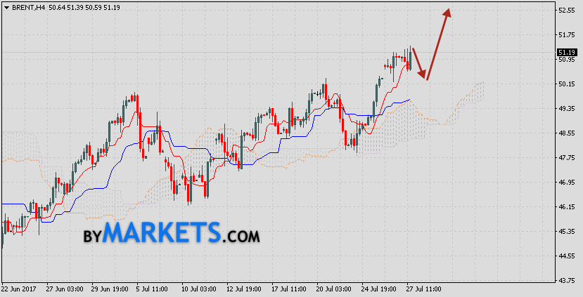Analysis and forecast Brent crude oil on July 28, 2017