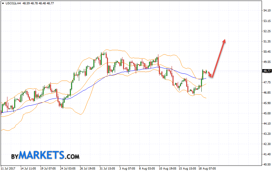 WTI crude oil forecast and analysis on August 22, 2017