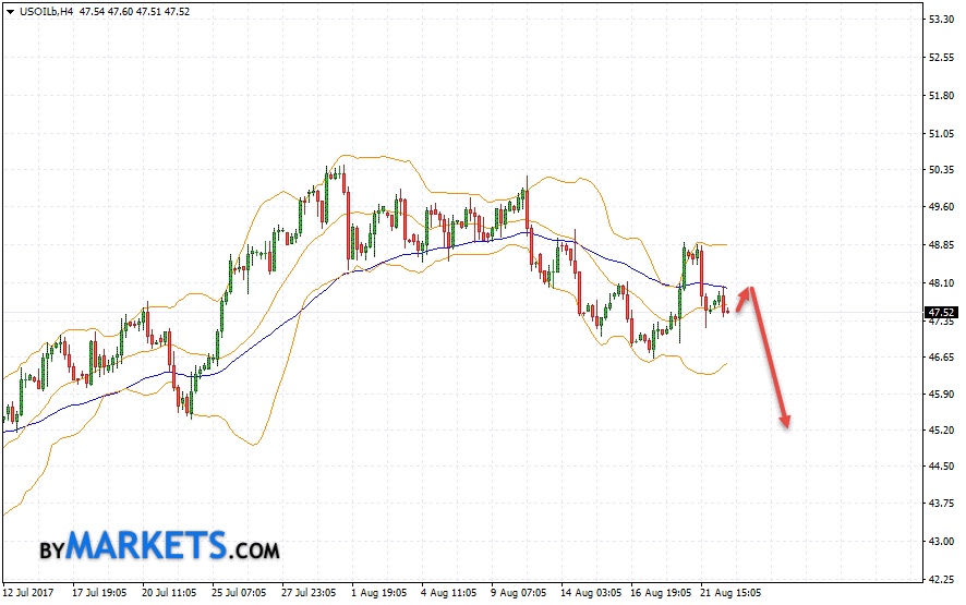WTI crude oil forecast and analysis on August 23, 2017