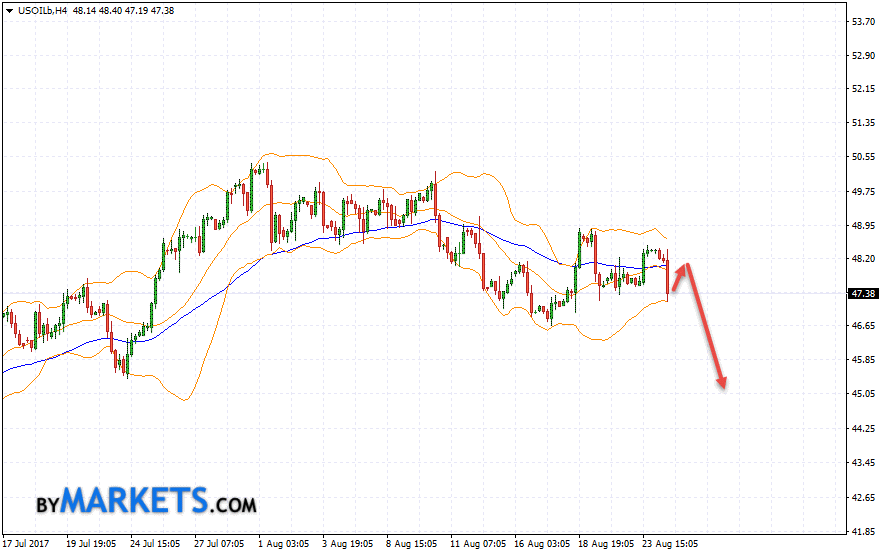 WTI crude oil forecast and analysis on August 25, 2017