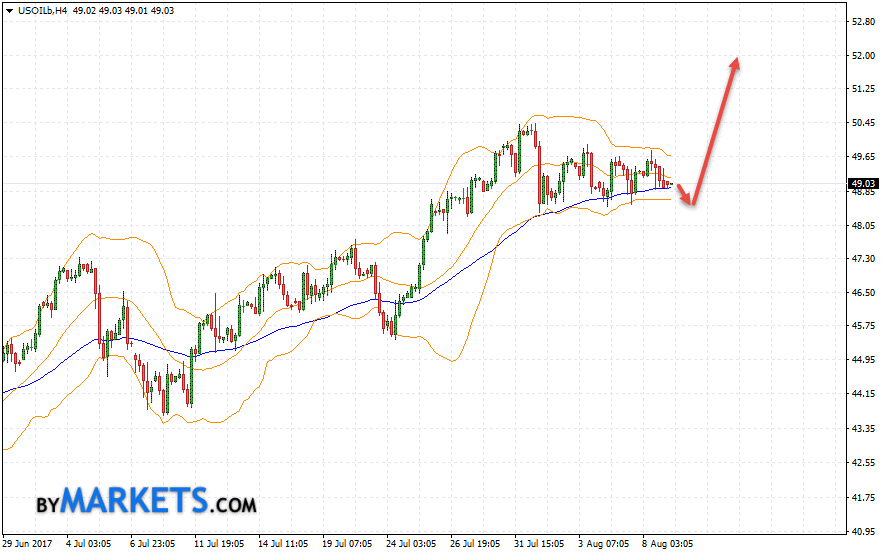 WTI crude oil forecast and analysis on August 10, 2017