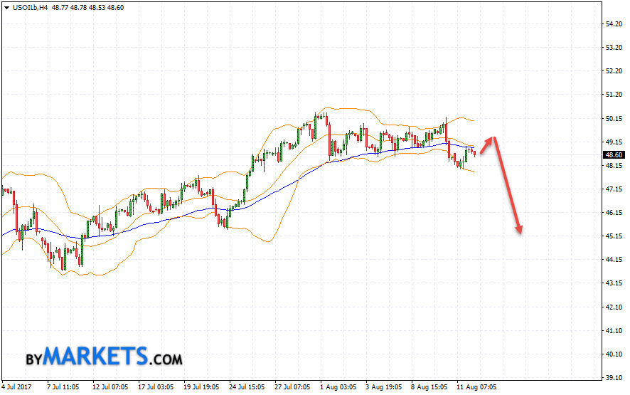 WTI crude oil forecast and analysis on August 15, 2017