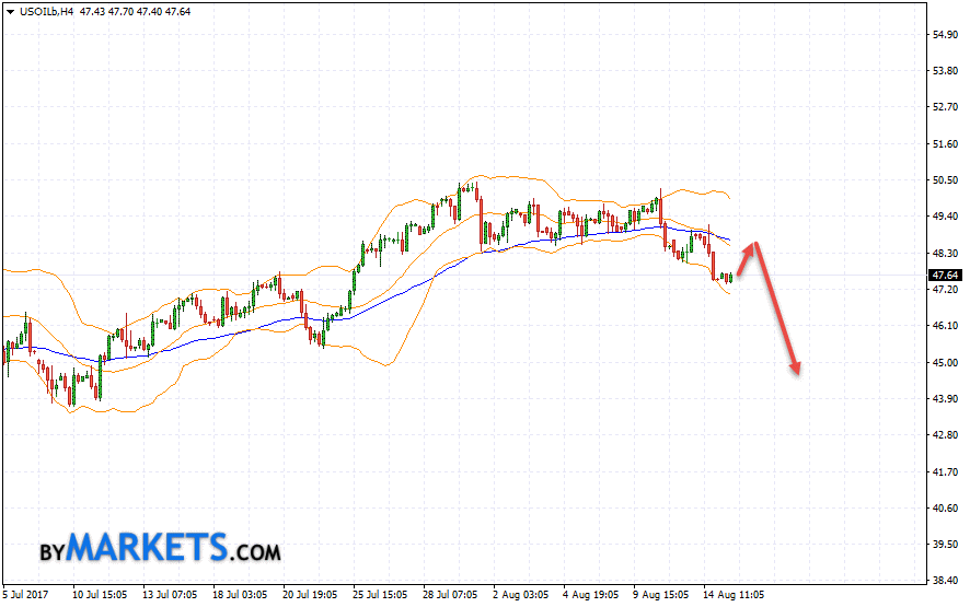 WTI crude oil forecast and analysis on August 16, 2017