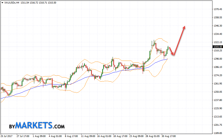 GOLD forecast and XAU/USD analysis on September 1, 2017