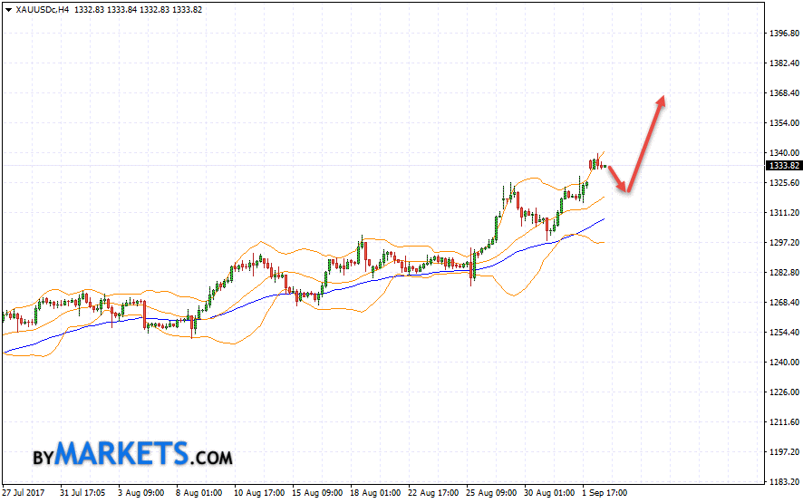 GOLD forecast and XAU/USD analysis on September 5, 2017
