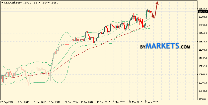 Bollinger Bands forecast DAX 30 for May 1 — 5, 2017
