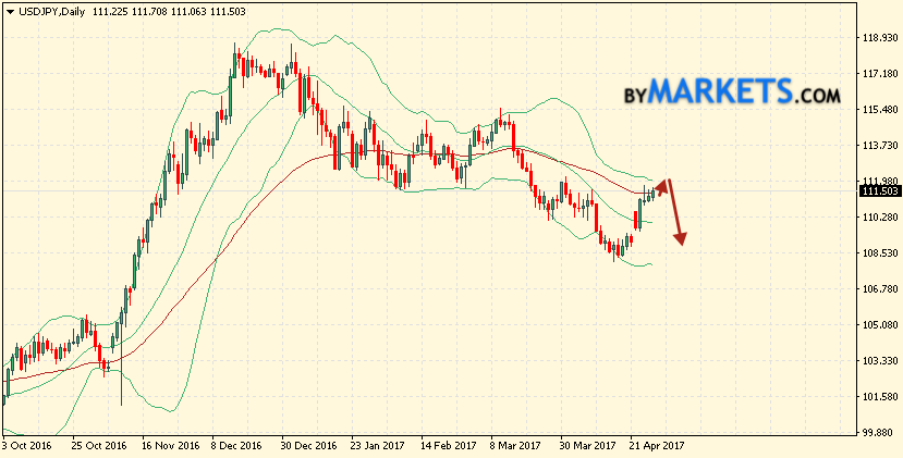 Bollinger Bands forecast USD/JPY for May 1 — 5, 2017