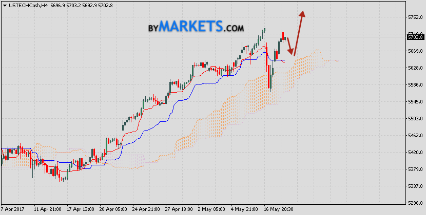 Technical analysis & forecast NASDAQ on May 25, 2017