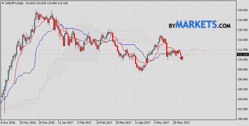 USD/JPY prediction on May 29, 2017 — June 2, 2017