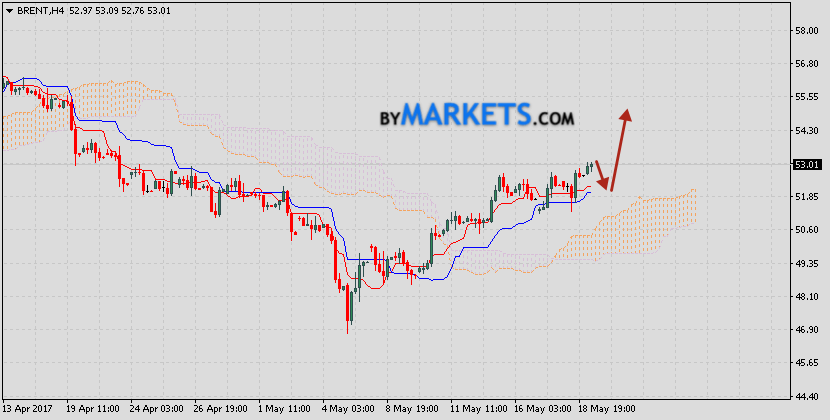 Brent oil forecast & analysis on May 22, 2017