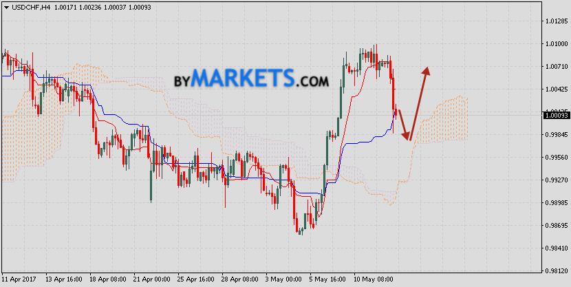 USD/CHF forecast Dollar Swiss Franc on May 16, 2017