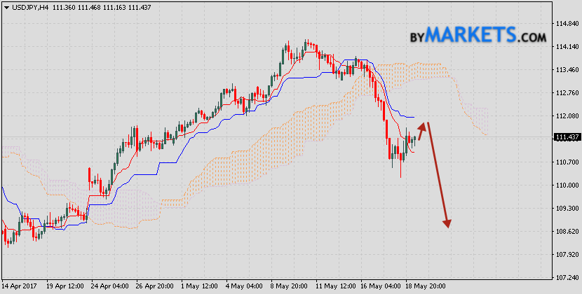 USD/JPY forecast & analysis on May 22, 2017