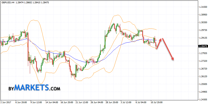 Bollinger Bands forecast GBP USD on July 12, 2017