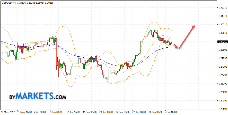 Bollinger Bands forecast GBP USD for July 6, 2017