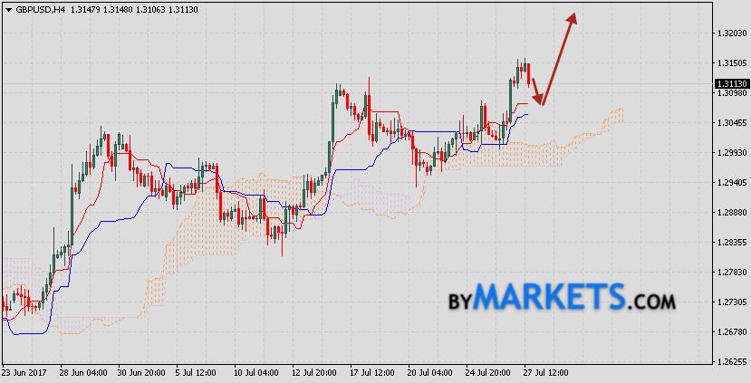 British Pound forecast GBP/USD on July 28, 2017