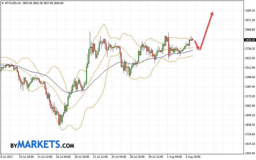 Bitcoin (BTC/USD) forecast and analysis on August 7, 2017