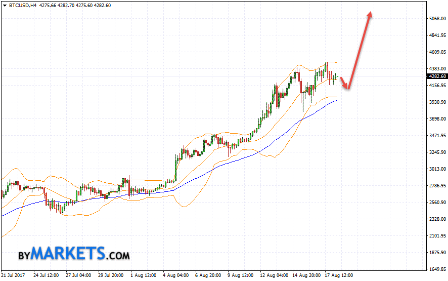 Bitcoin (BTC/USD) forecast and analysis on August 21, 2017