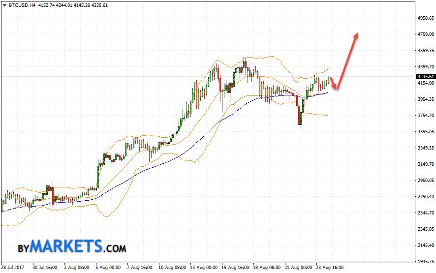 Bitcoin (BTC/USD) forecast and analysis on August 25, 2017