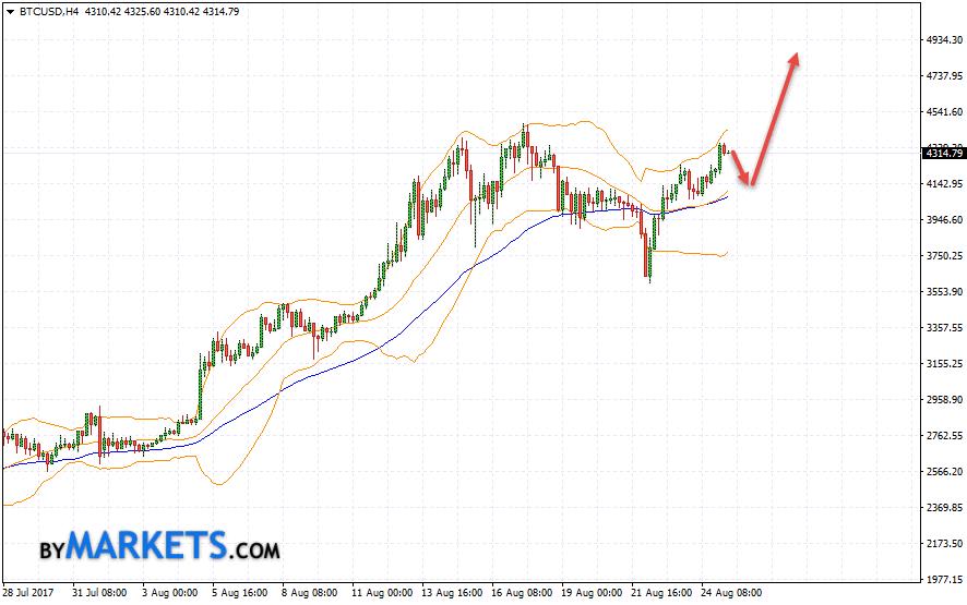 Bitcoin (BTC/USD) forecast and analysis on August 28, 2017