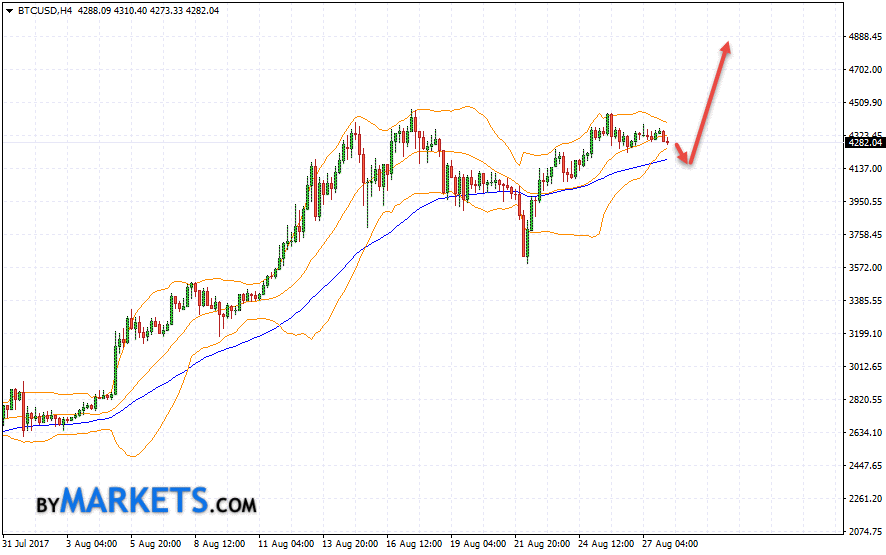 Bitcoin (BTC/USD) forecast and analysis on August 29, 2017