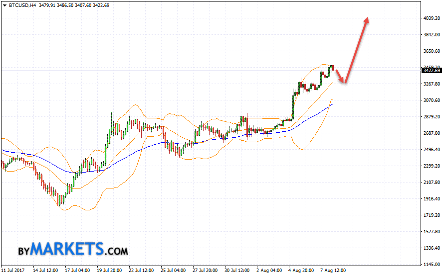 Bitcoin (BTC/USD) forecast and analysis on August 9, 2017