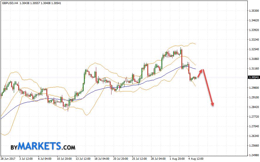 GBP/USD forecast Pound Dollar on August 8, 2017