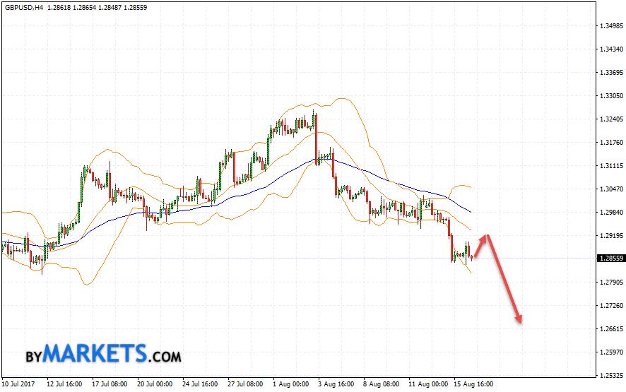 GBP/USD forecast Pound Dollar on August 17, 2017