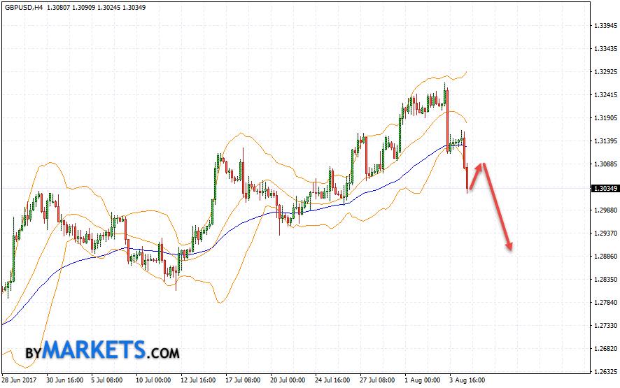 GBP/USD forecast Pound Dollar on August 7, 2017