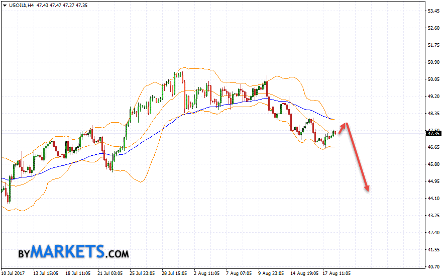 WTI crude oil forecast and analysis on August 21, 2017