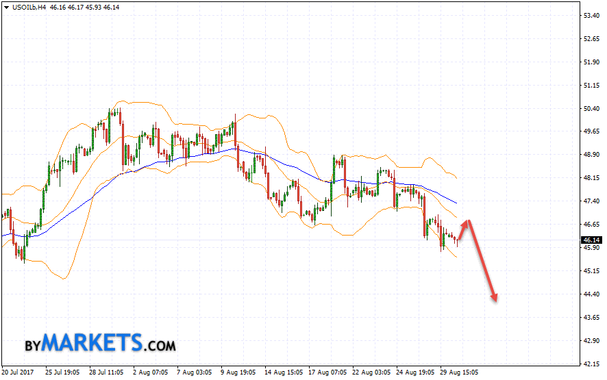 WTI crude oil forecast and analysis on August 31, 2017