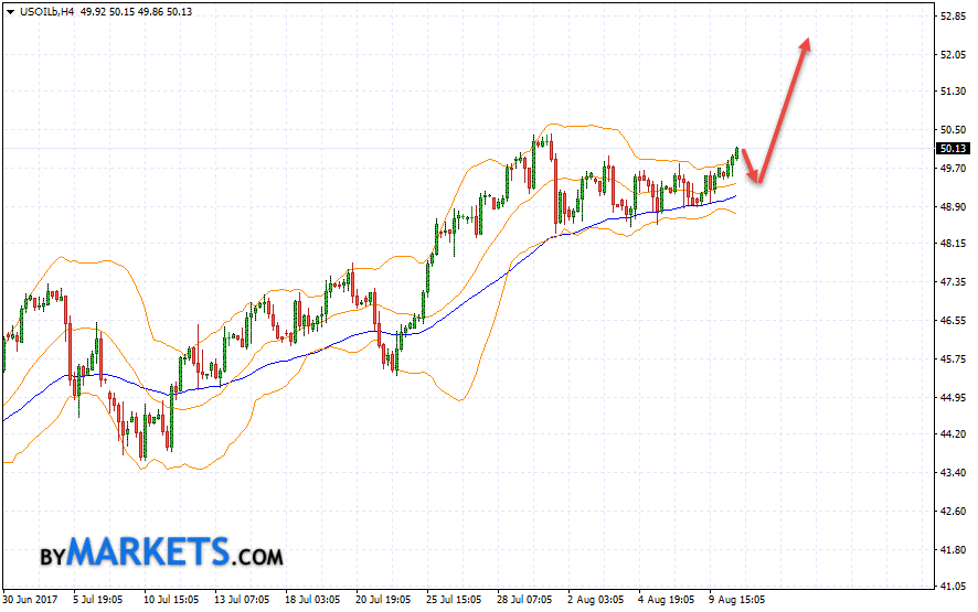 WTI crude oil forecast and analysis on August 11, 2017
