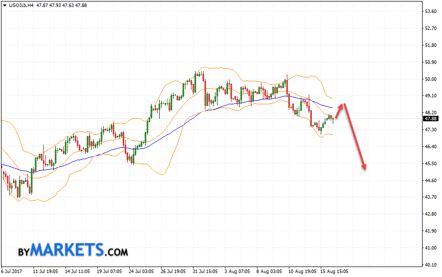 WTI crude oil forecast and analysis on August 17, 2017