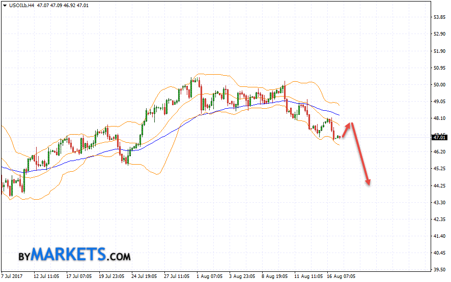 WTI crude oil forecast and analysis on August 18, 2017