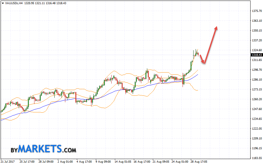 GOLD forecast and XAU/USD analysis on August 30, 2017