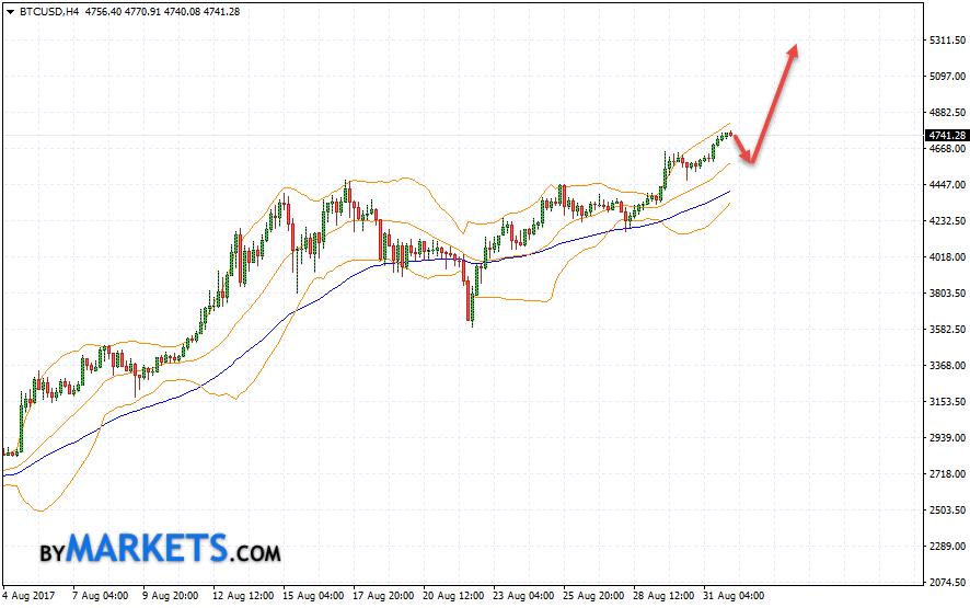 Bitcoin (BTC/USD) forecast and analysis on September 4, 2017