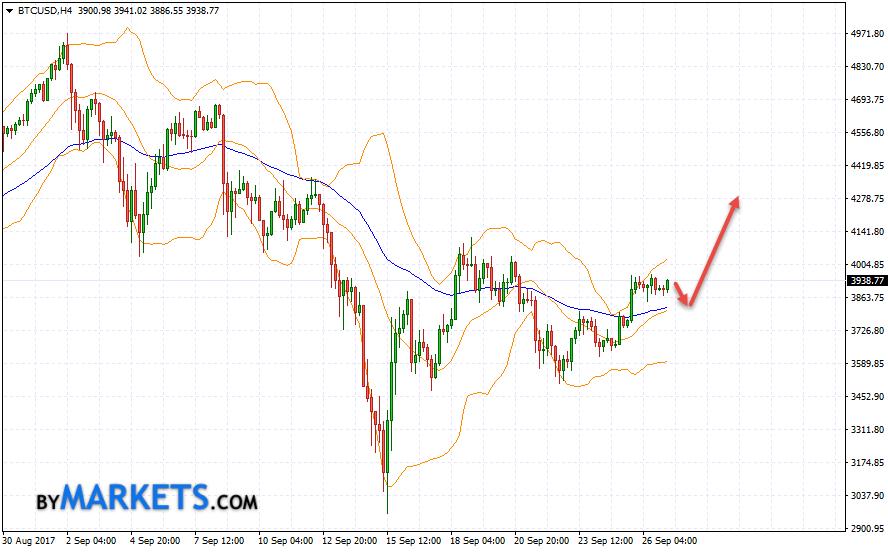 Bitcoin (BTC/USD) forecast and analysis on September 28, 2017
