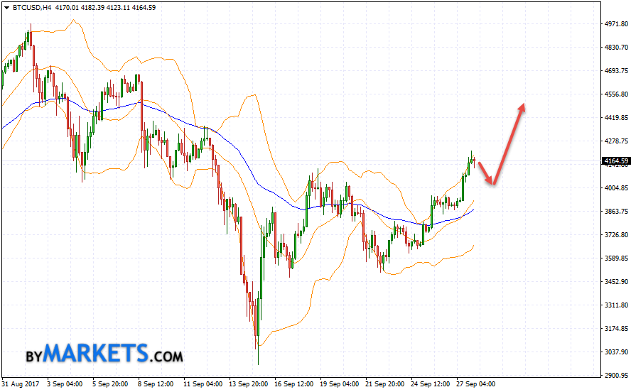 Bitcoin (BTC/USD) forecast and analysis on September 29, 2017