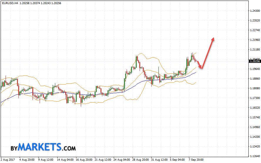 EUR/USD forecast Euro Dollar on September 11, 2017