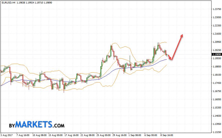 EUR/USD forecast Euro Dollar on September 12, 2017