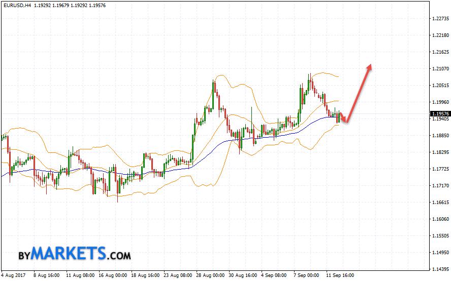 EUR/USD forecast Euro Dollar on September 13, 2017
