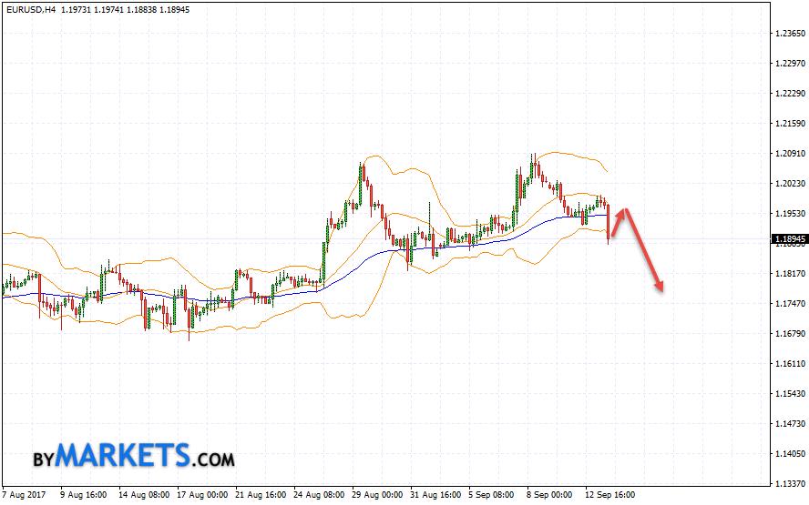 EUR/USD forecast Euro Dollar on September 14, 2017