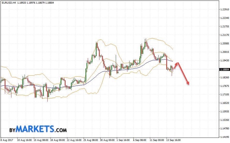 EUR/USD forecast Euro Dollar on September 15, 2017